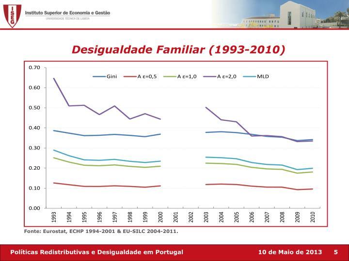 Desigualdade Familiar (1993-2010)