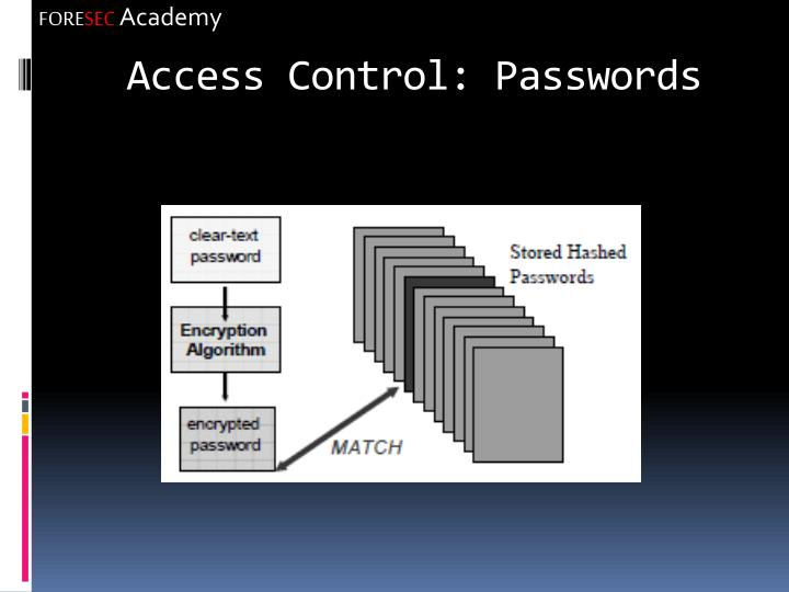 Access Control: Passwords