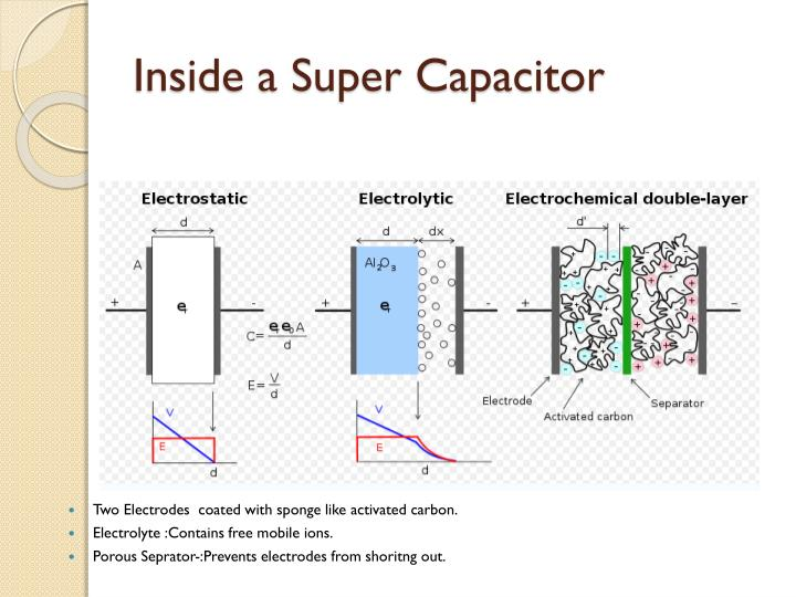 Inside a Super Capacitor