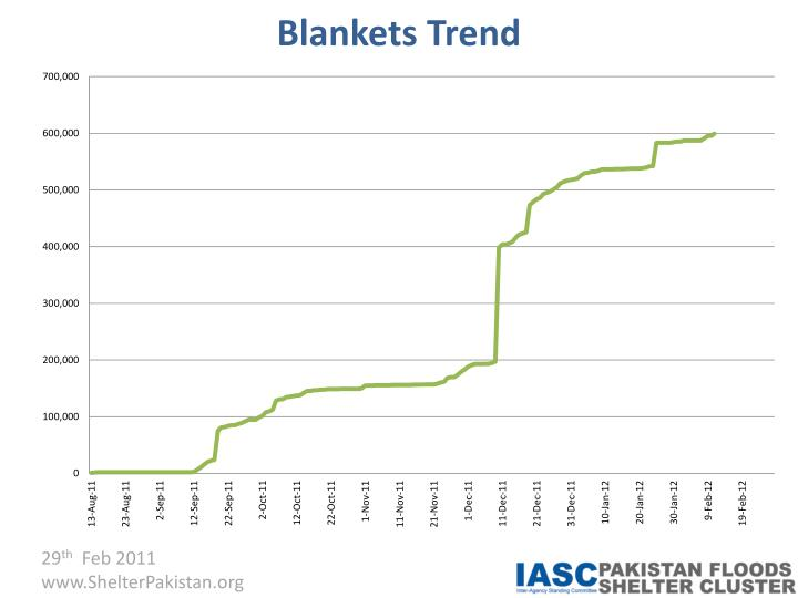 Blankets Trend