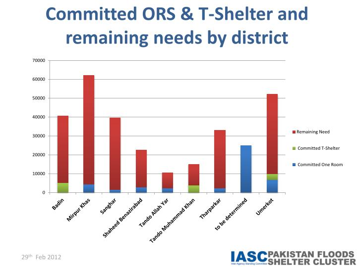 Committed ORS & T-Shelter and remaining needs by district