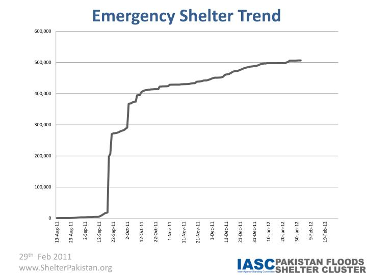 Emergency Shelter Trend