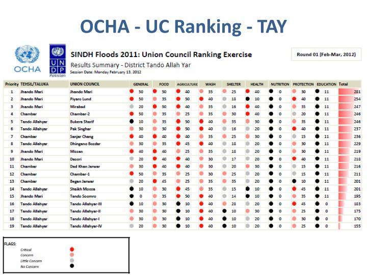 OCHA - UC Ranking - TAY