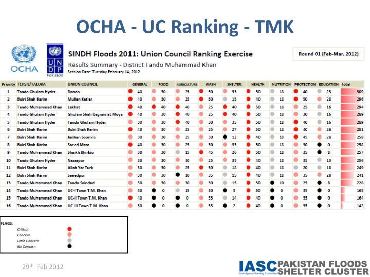 OCHA - UC Ranking - TMK