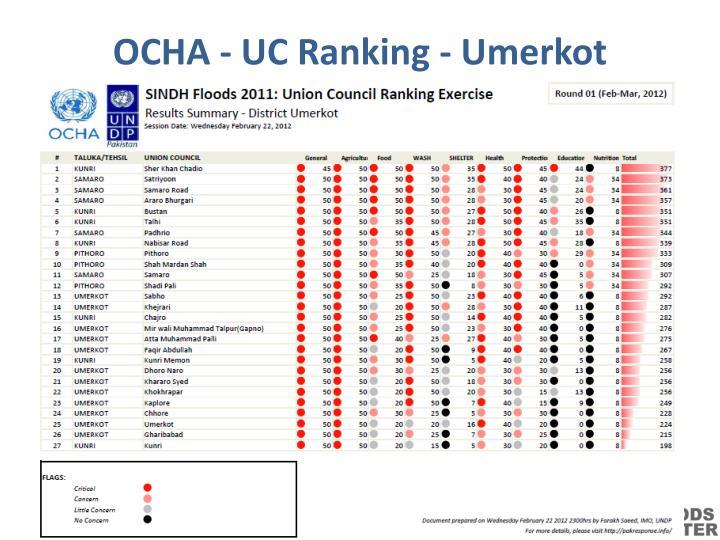 OCHA - UC Ranking -