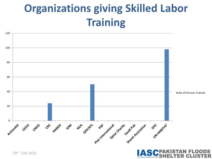 Organizations giving Skilled Labor Training