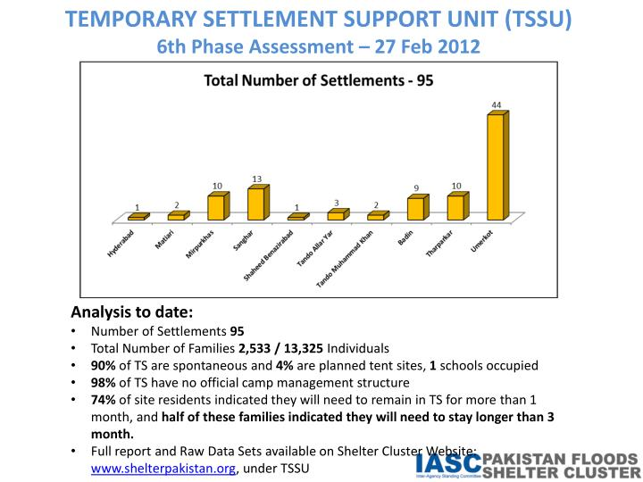TEMPORARY SETTLEMENT SUPPORT UNIT (