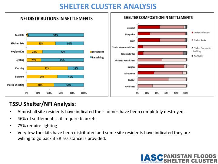 SHELTER CLUSTER ANALYSIS