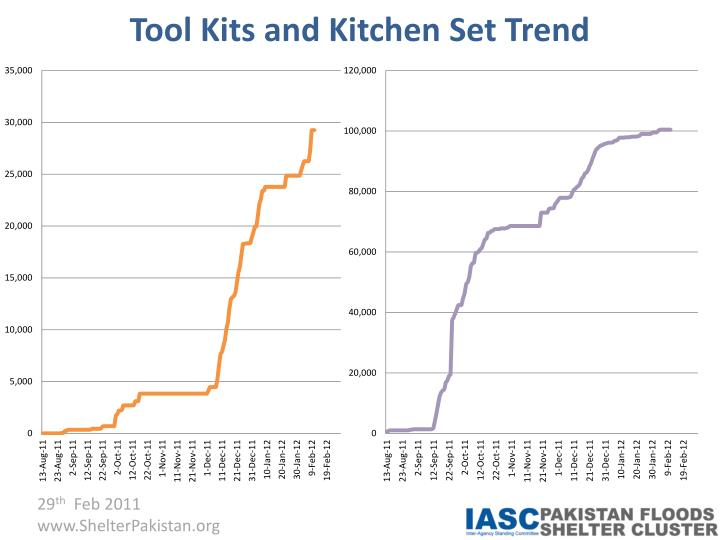 Tool Kits and Kitchen Set Trend