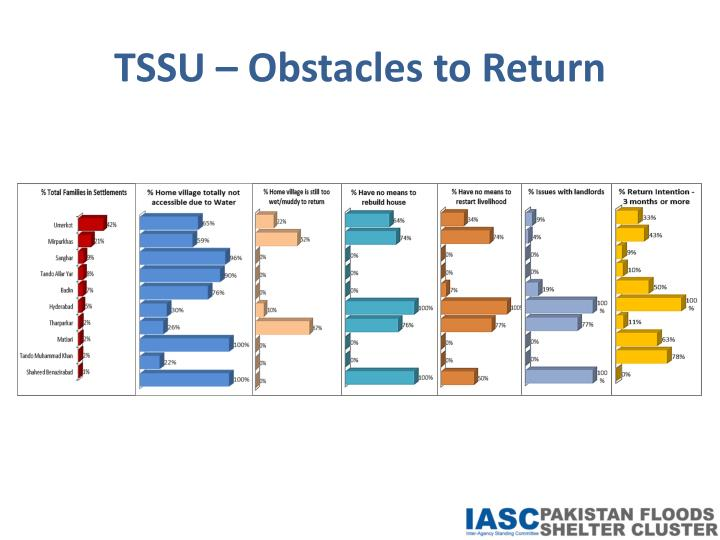 TSSU – Obstacles to Return