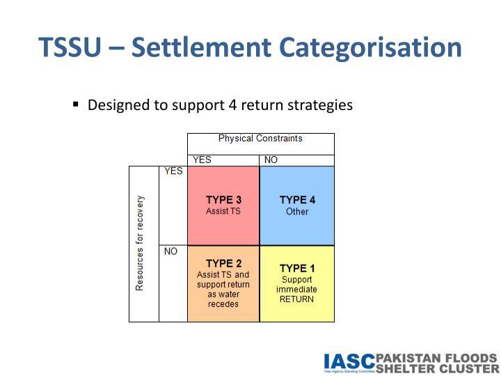 TSSU – Settlement