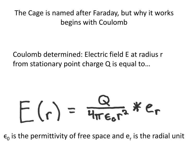 The Cage is named after Faraday, but why it works begins with Coulomb