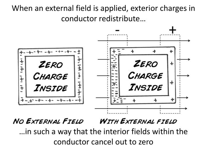 When an external field is applied, exterior charges in conductor redistribute…