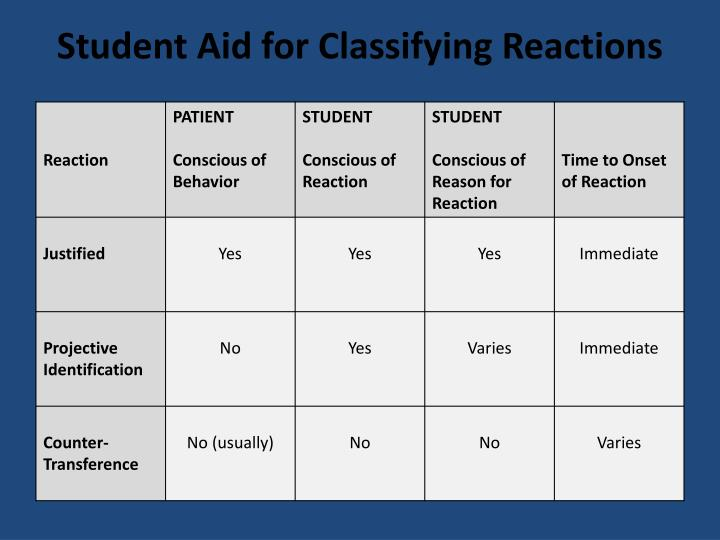 Student Aid for Classifying Reactions