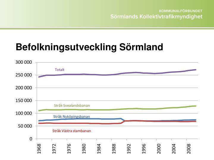 Befolkningsutveckling Sörmland