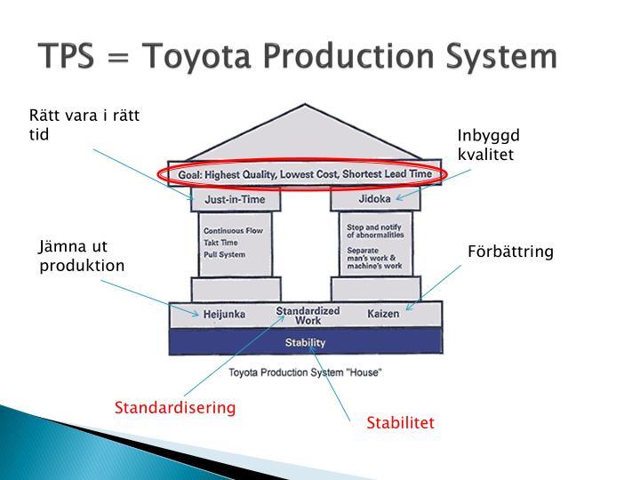 TPS = Toyota