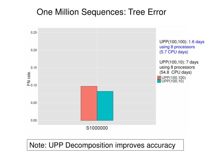 One Million Sequences: Tree Error