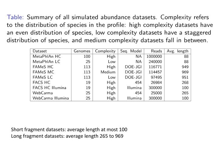 Short fragment datasets: average length at most 100
