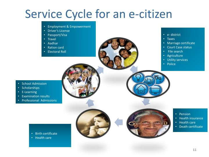 Service Cycle for an e-citizen