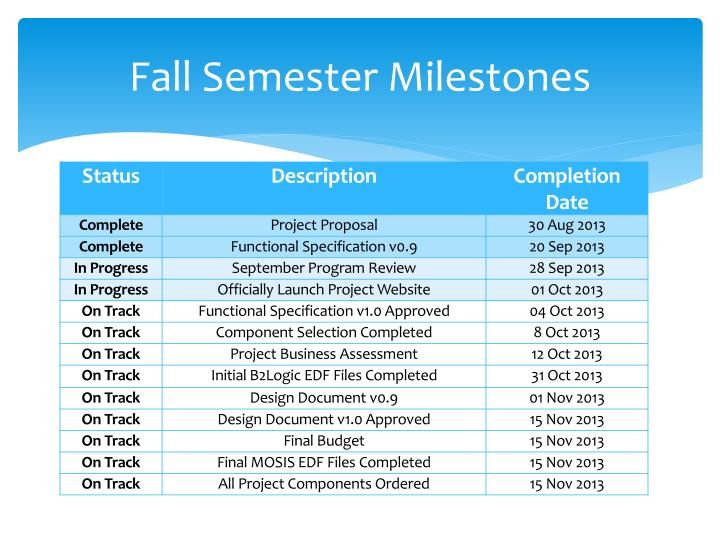 Fall Semester Milestones