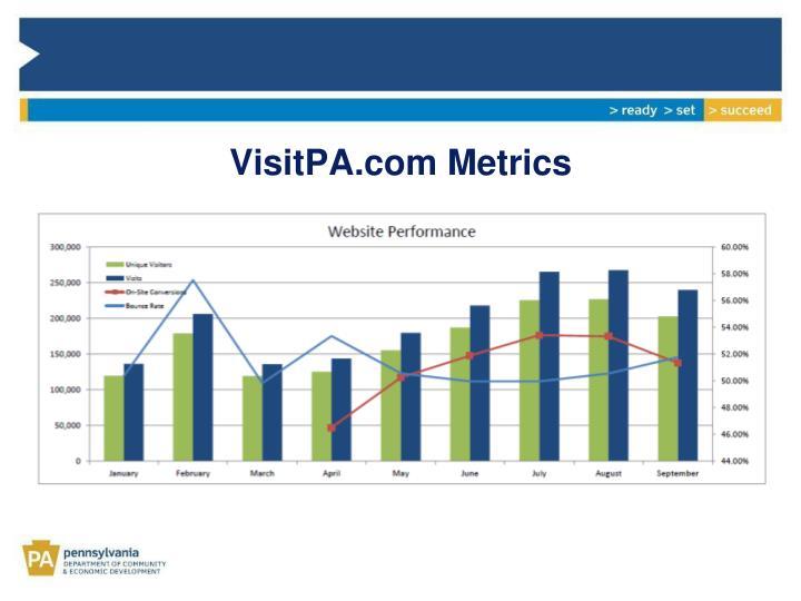VisitPA.com Metrics