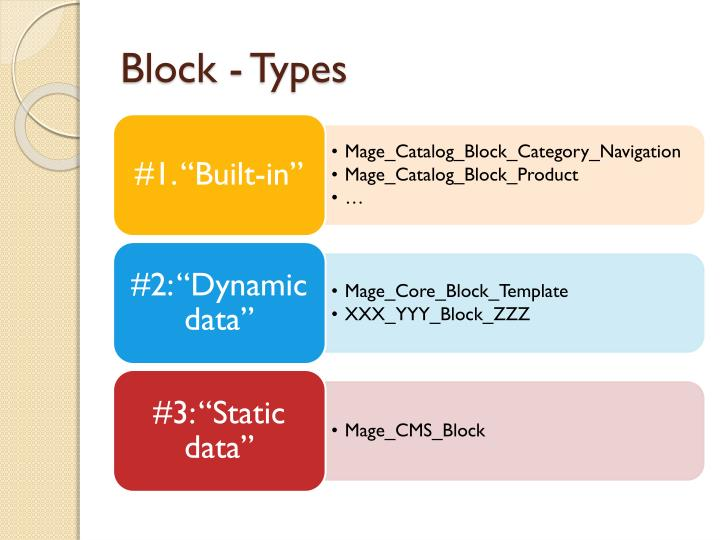 Block - Types