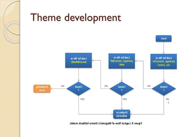 Theme development