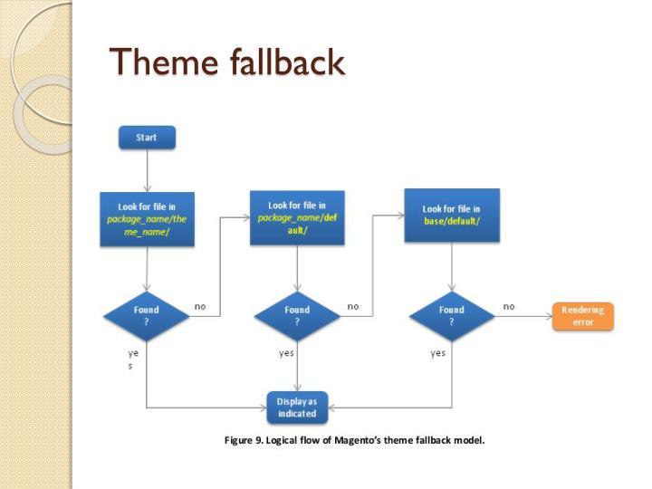 Theme fallback