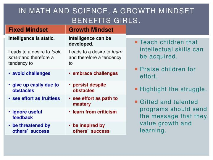 In math and science, a growth mindset benefits girls