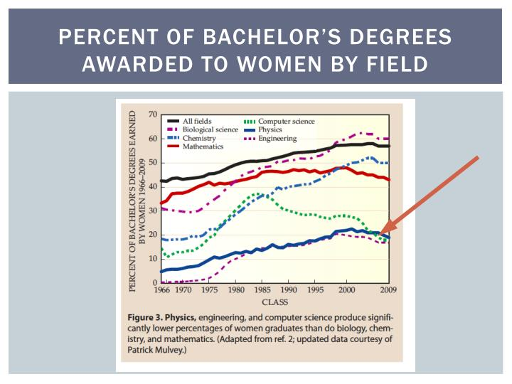 percent of bachelor's degrees awarded to women by field