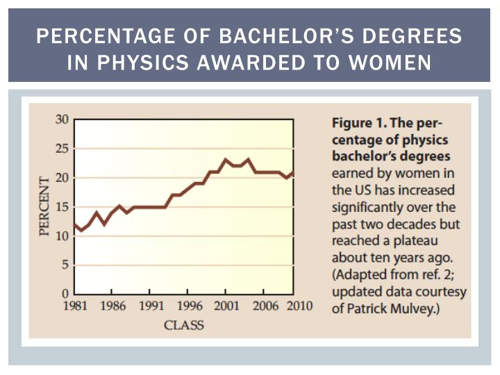 Percentage of bachelor s degrees in physics awarded to women