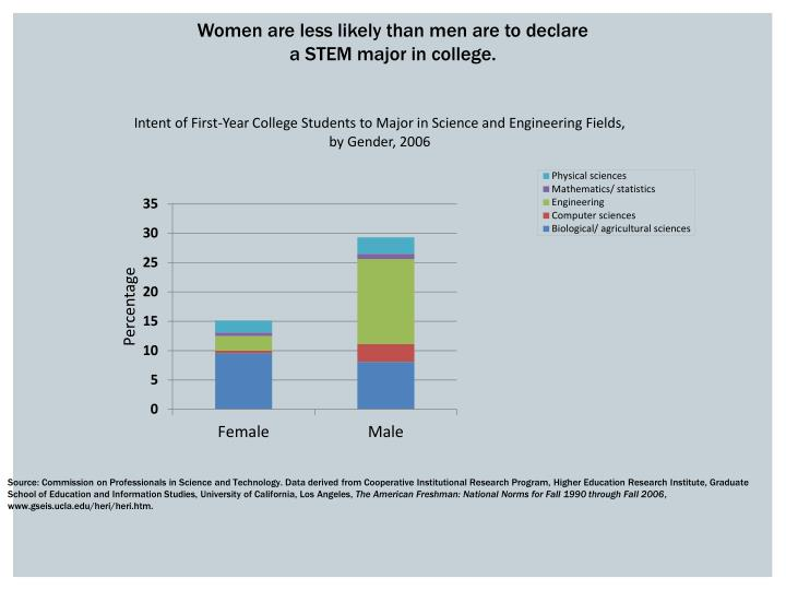 Women are less likely than men are to declare