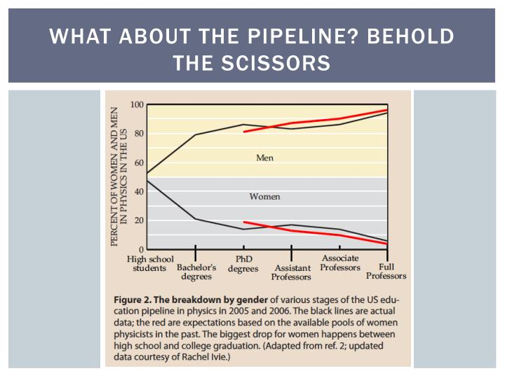 What about the pipeline? behold the scissors