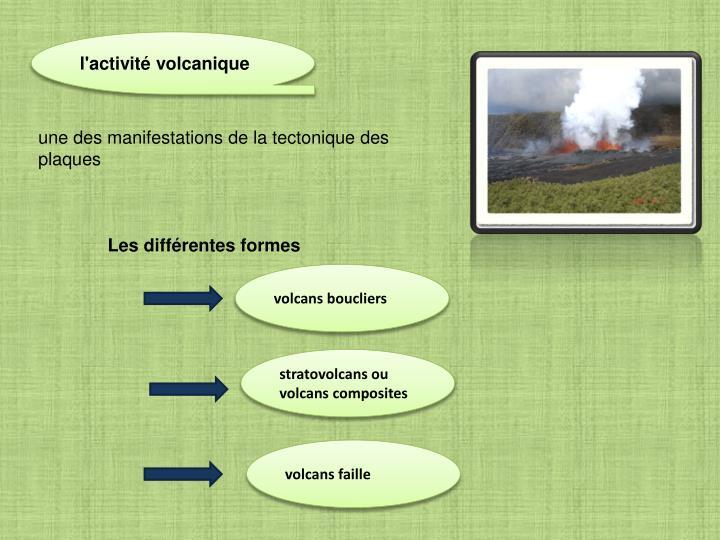 l'activité volcanique