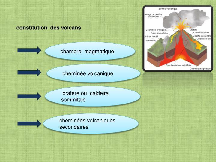 constitution  des volcans