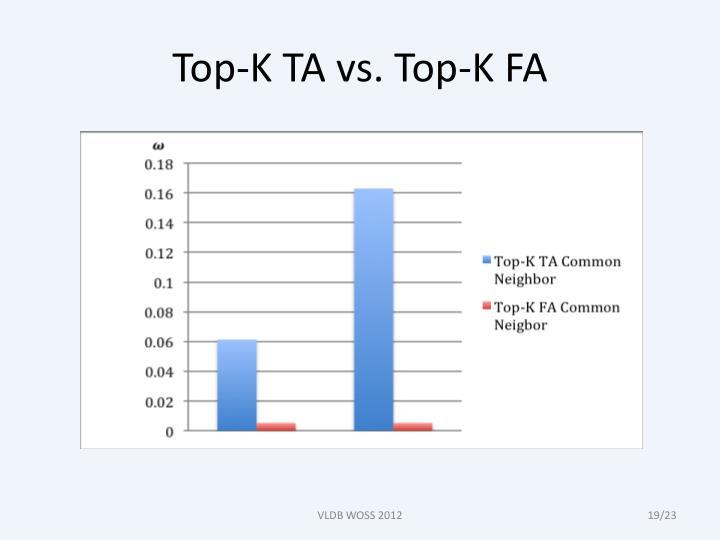 Top-K TA vs. Top-K FA