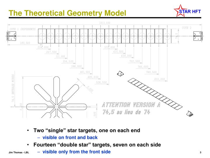 The theoretical geometry model