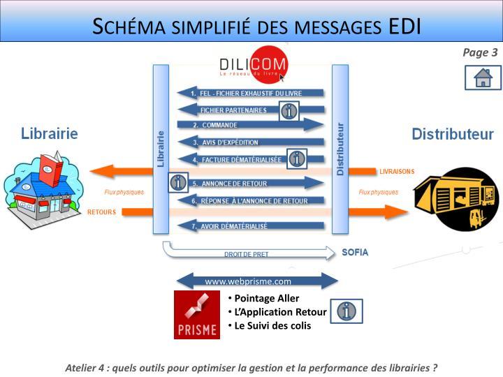 Schéma simplifié des messages EDI