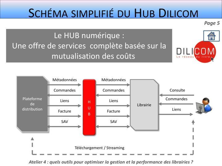 Schéma simplifié du Hub Dilicom
