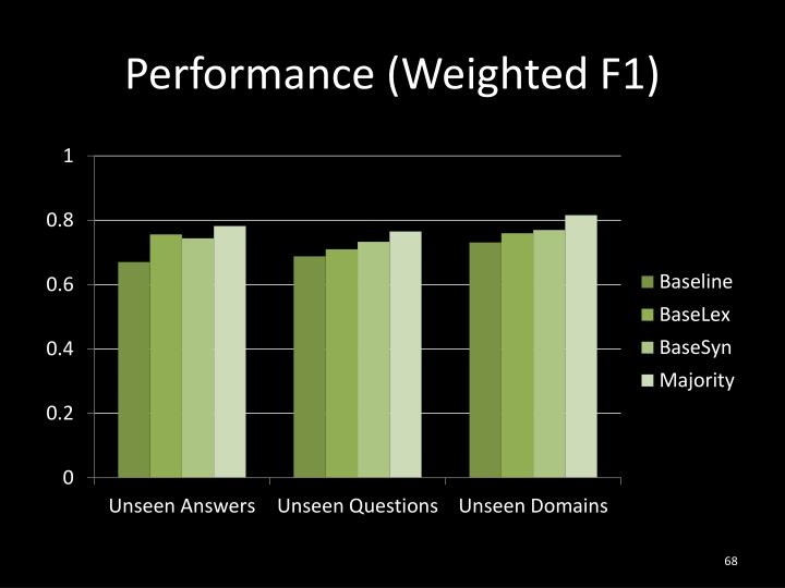 Performance (Weighted F1)