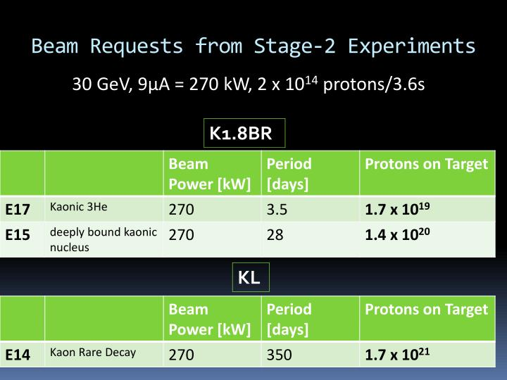 Beam Requests from Stage-2 Experiments