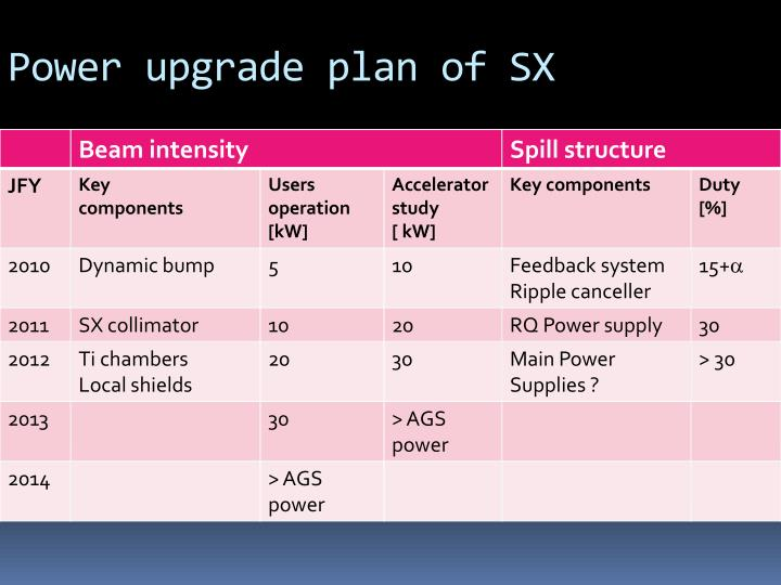 Power upgrade plan of SX