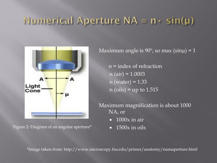 Numerical Aperture NA =