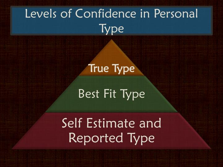 Levels of Confidence in Personal Type