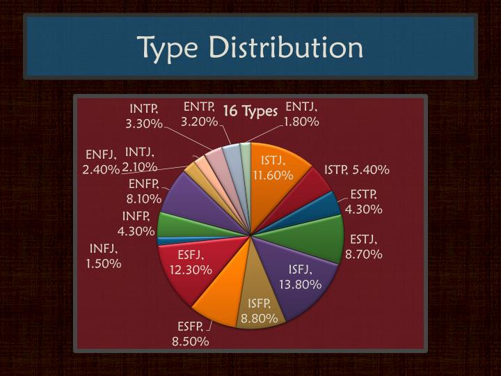 Type Distribution