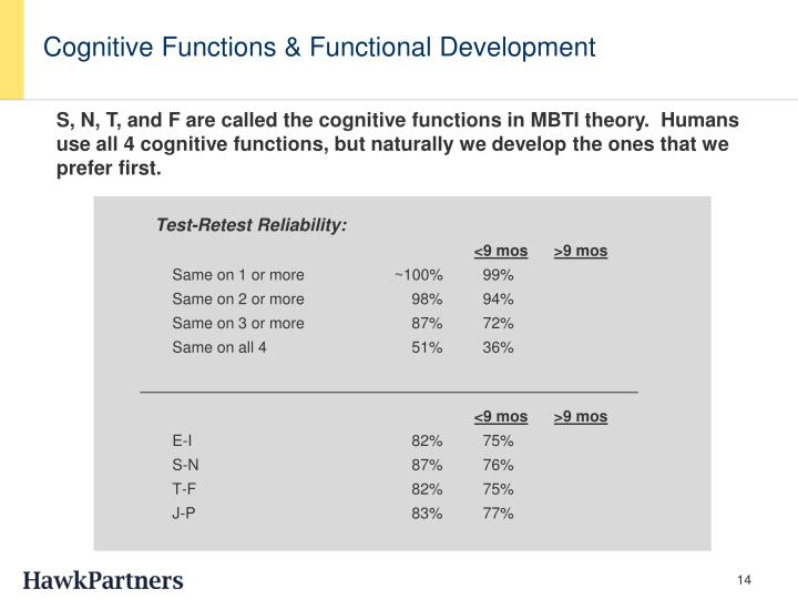 Cognitive Functions & Functional Development
