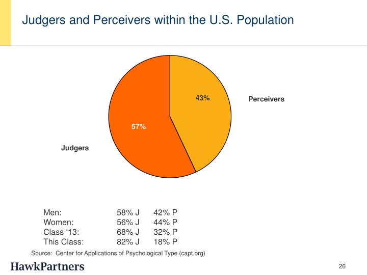 Judgers and Perceivers within the U.S. Population