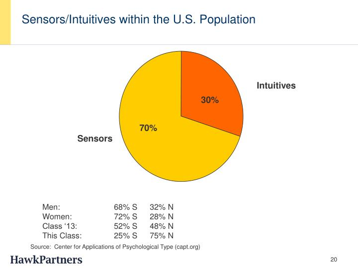 Sensors/Intuitives within the U.S. Population