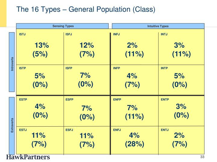 The 16 Types – General Population (Class)