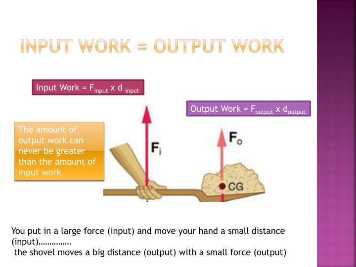 Input Work = Output Work